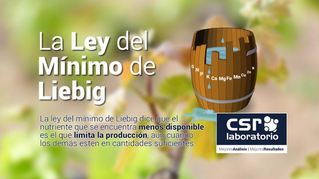 La ley del mínimo de Liebig dice que el nutriente que se encuentra menos disponible es el que limita la producción, aún cuando los demás estén en cantidades suficientes.