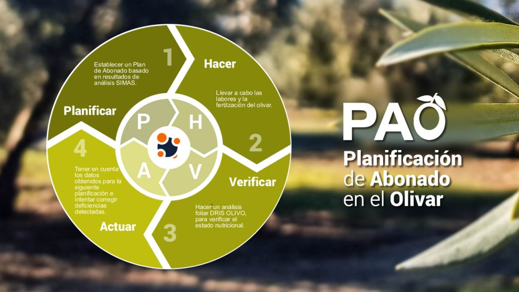 Planificación del Abonado en el Olivar PAO