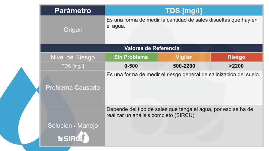 Significado de Solidos Totales Disueltos TDS