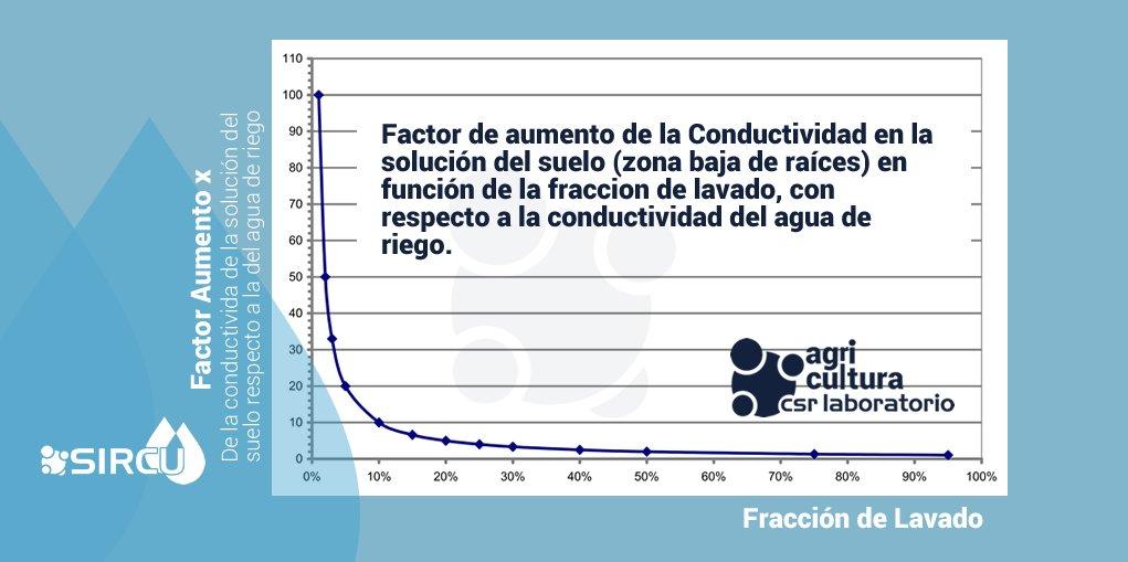 Aumento de Conductividad